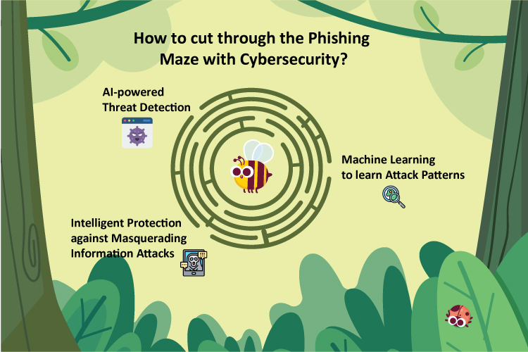 Infographic explaining the Maze of Cybersecurity, and how Top Cybersecurity Companies protect us from Threats & Phishing attacks
