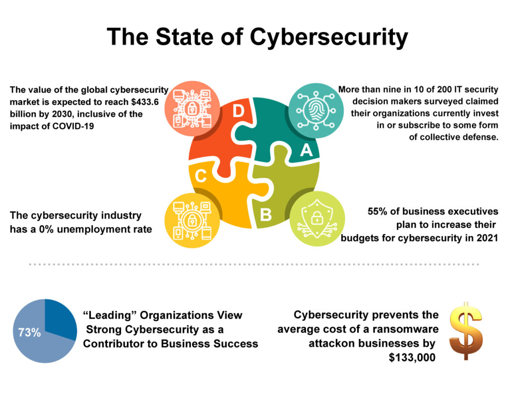 Infographic explaining the state of cybersecurity companies which ultimately will lead us to the Top Cybersecurity Companies of our choice